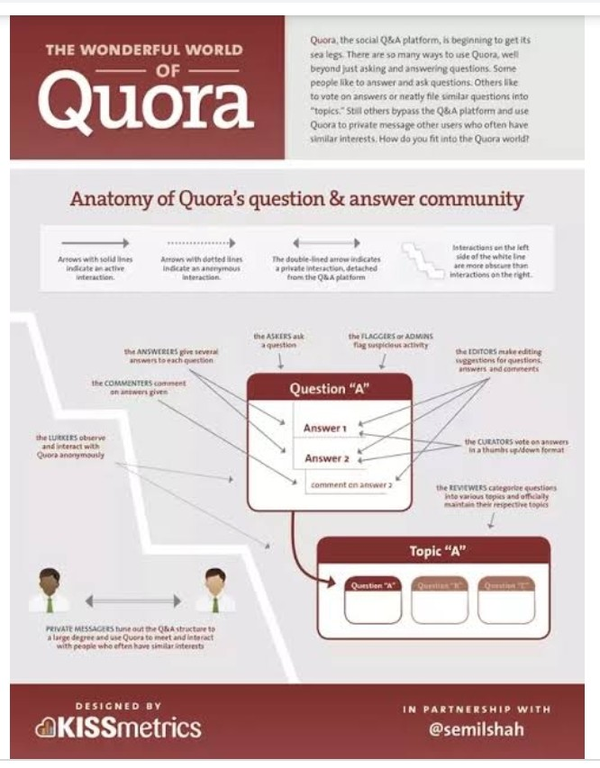 Wonderful World Of Quora