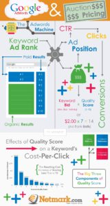 Adwords Infographics