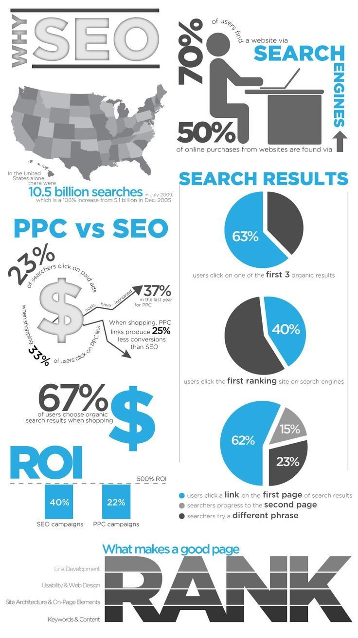 SEO Is The Only Way To Go